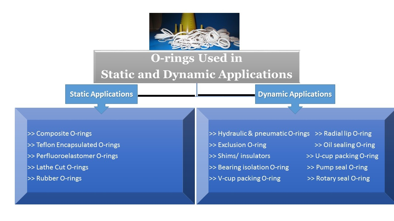 O-rings - Static and Dynamic Applications
