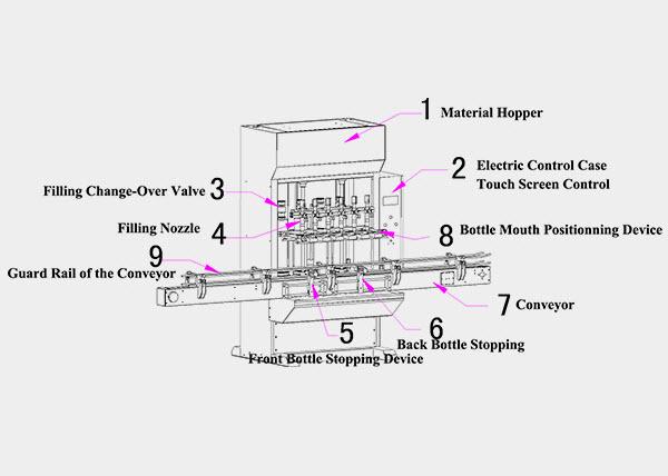 filling equipment nozzle fill